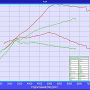 ECU Remapping Dyno